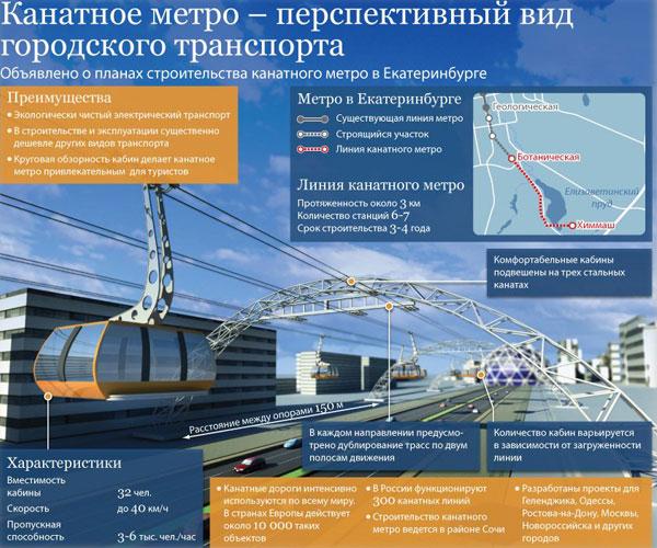 План канатного метро в