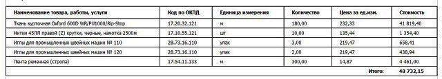 Новый Регион: Оградка для парковки, запчасти для кондиционеров и катушка ниток: резиденция губернатора распланировала трату 2 млн руб. из бюджета (СКРИНЫ)